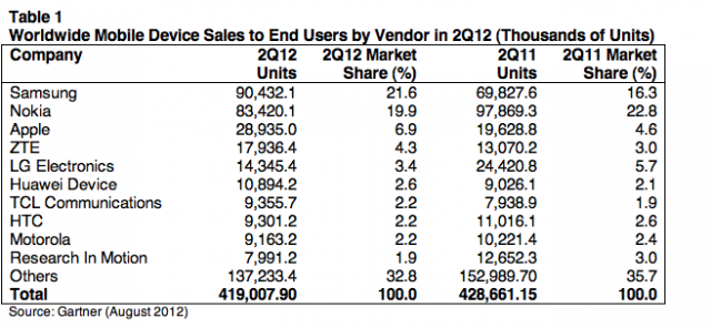 Gartner公司披露:全球手机销量下降2.3%,智能手机增长42.7%插图