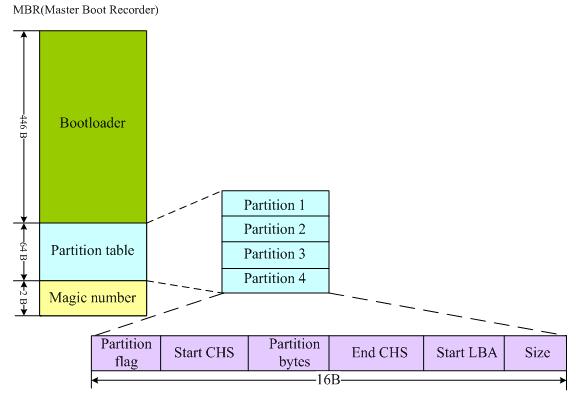 Linux操作系统启动过程详解插图(1)