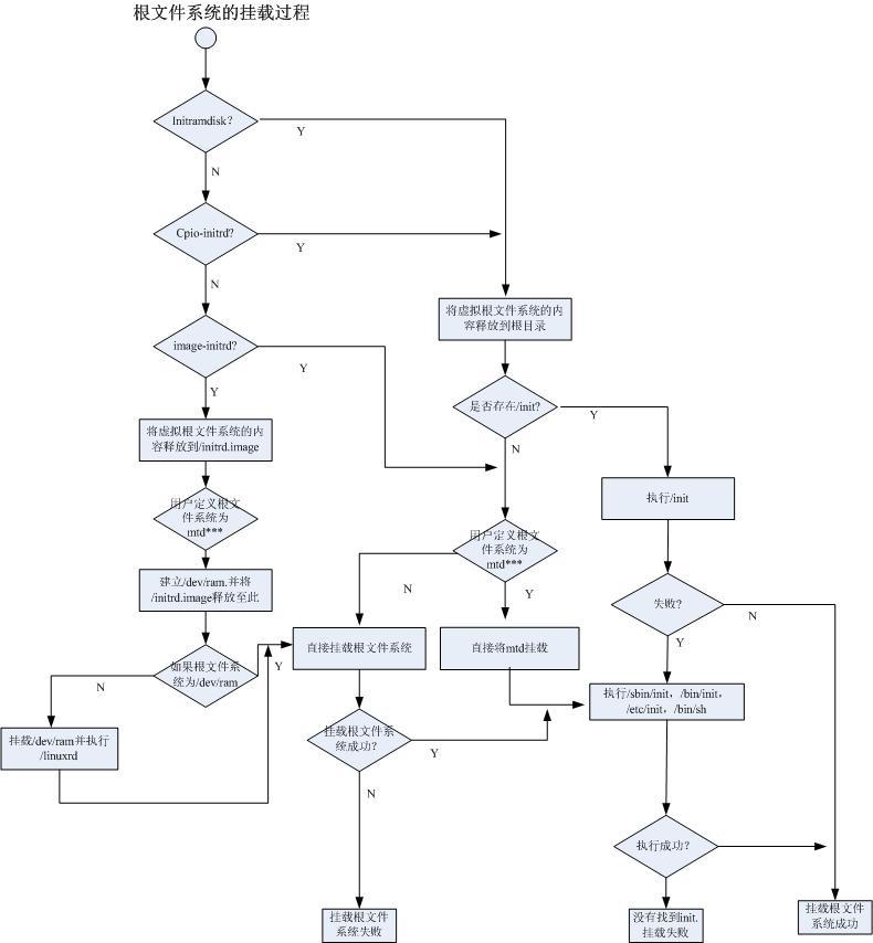 深度解析Linux根文件系统的挂载过程插图