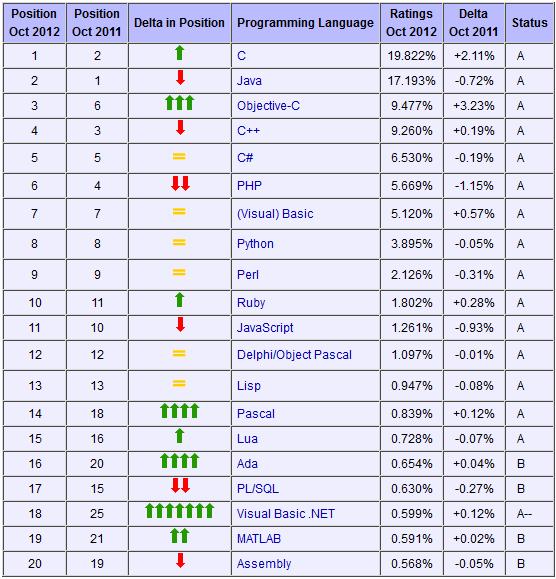 2012年10月份-TIOBE编程语言排行榜