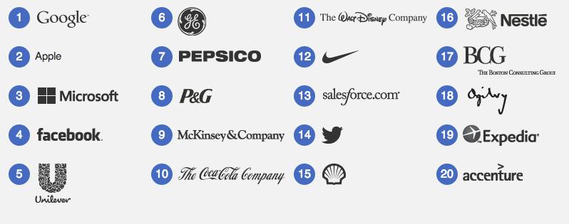 "Google,Apple和Microsoft在LinkedIn调查报告中被评为""最向往的公司""插图"