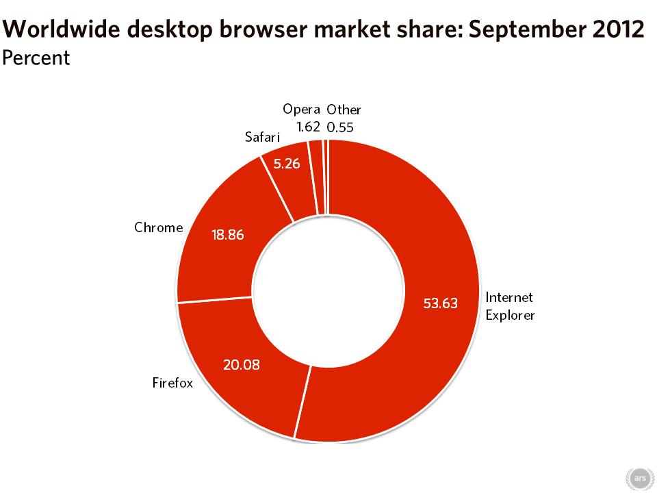 Chrome还是没能超过Firefox插图