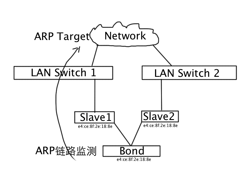 Linux Bond主备模式