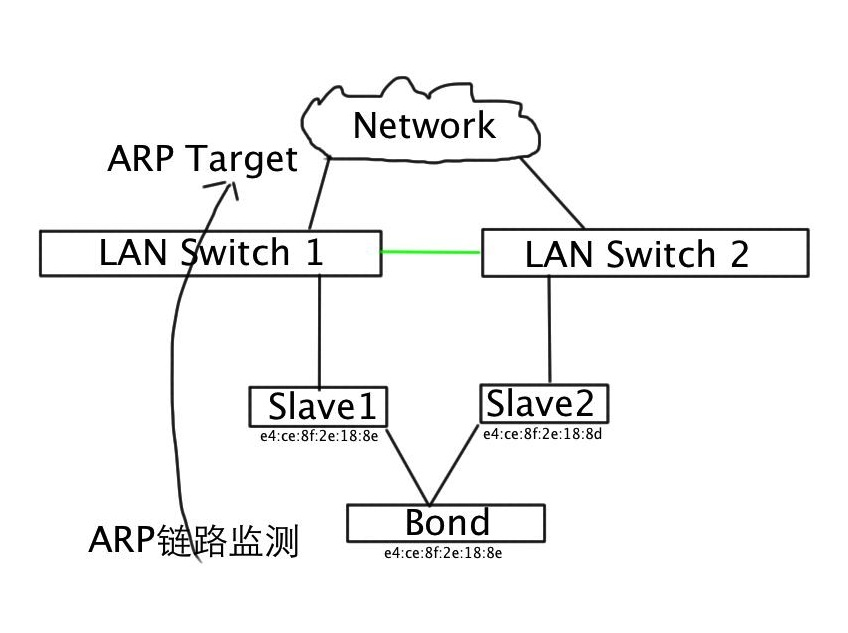 Linux Bond负载均衡模式