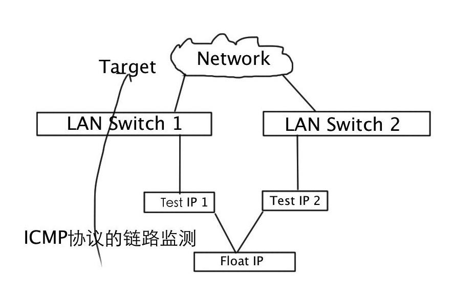 Solaris IPMP原理
