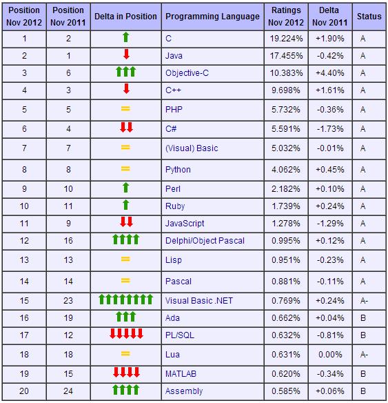 2012年11月TIOBE编程语言排行榜 前20名