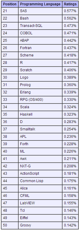 2012年11月TIOBE编程语言排行榜 21-50名