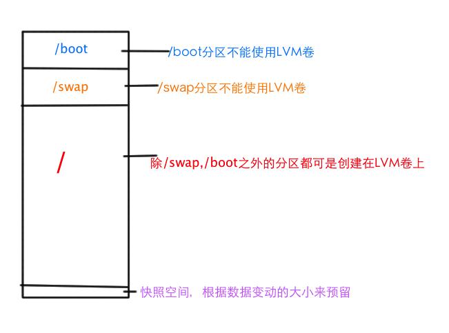 Linux操作系统分区规划