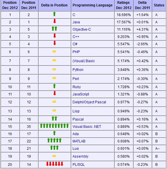 2012年12月份TIOBE编程语言排行