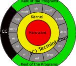 从新手到系统管理员(一):理解Linux Shell和基本的Shell脚本插图
