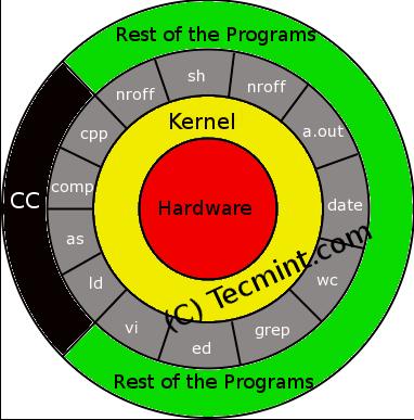 Understanding-Linux-Shell