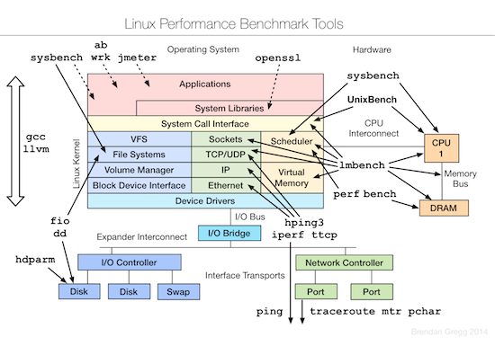 linux-benchmarking-tools