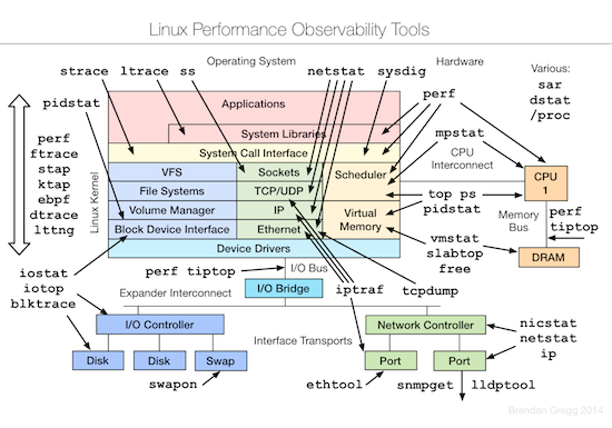 linux-observability-tools