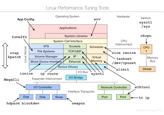 linux-tuning-tools