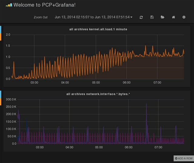 server-monitoring-tool-performance-copilot