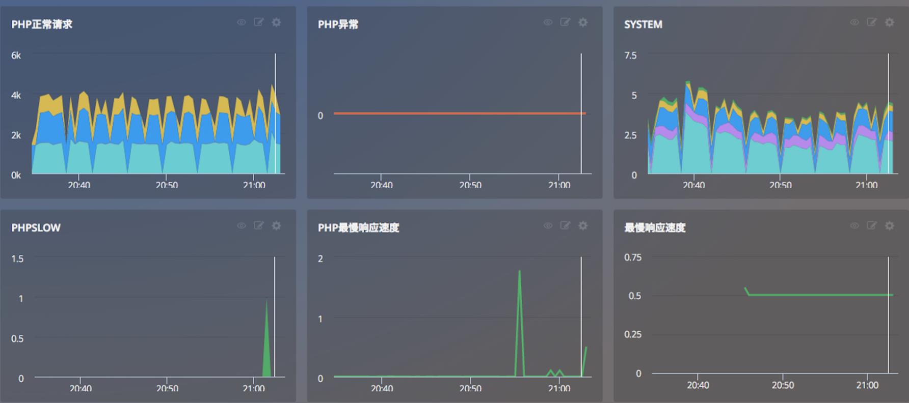 Cloud Insight SDK