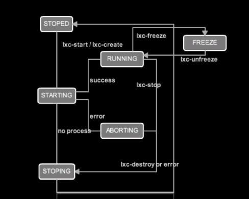 linux容器