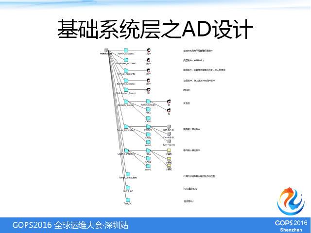 IT基础架构