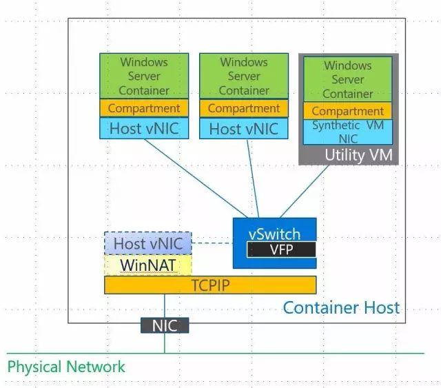 Windows容器网络