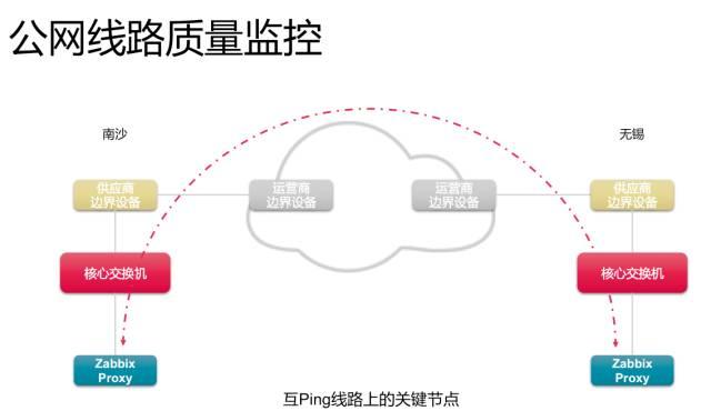 公网/专线线路质量监控优化