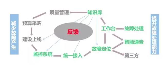 打造以故障定位为核心的运维生态体系