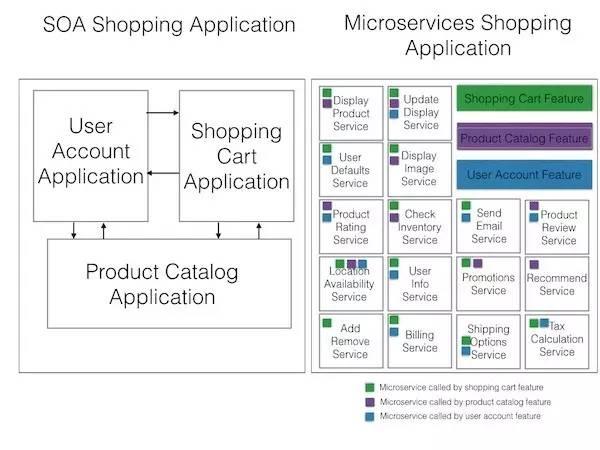 Microservices VS. SOA