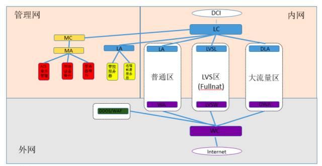 网络架构 V3.0