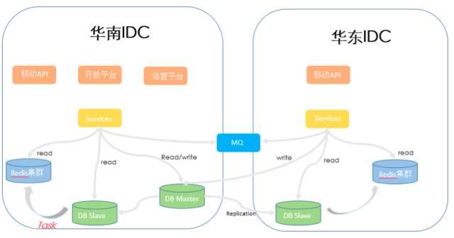 DCI 网络架构