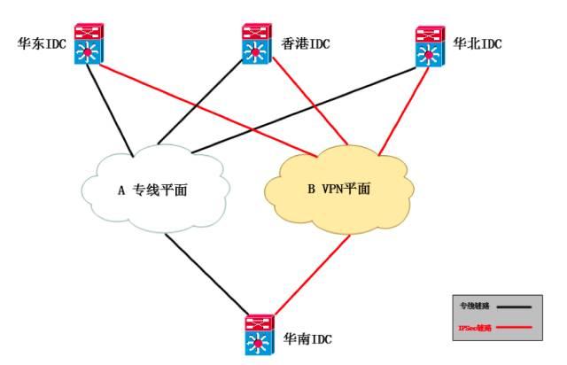IDC基础网络架构