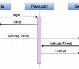 滴滴passport设计之道:帐号体系高可用的7条经验(含PPT)插图