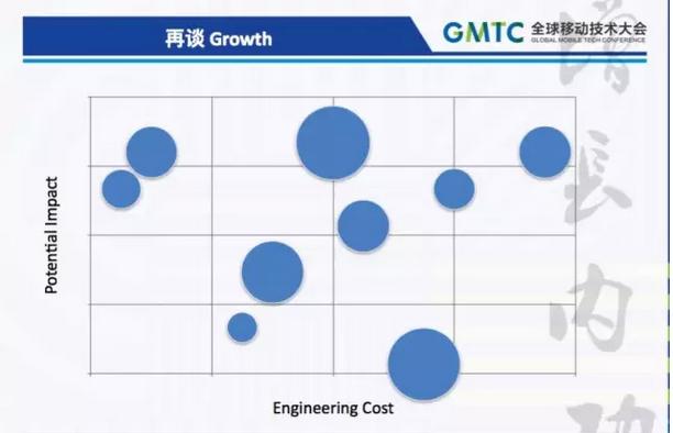 整个硅谷都在谈的 Growth 是什么?