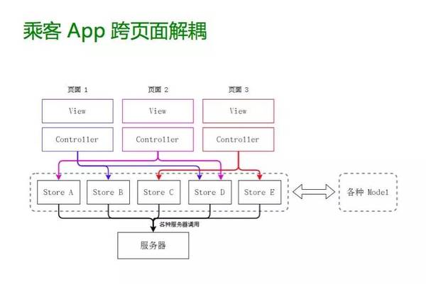 乘客App跨页面解耦