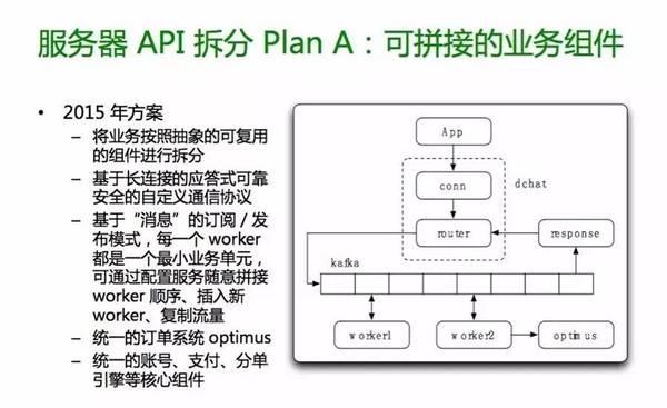 服务器API拆分