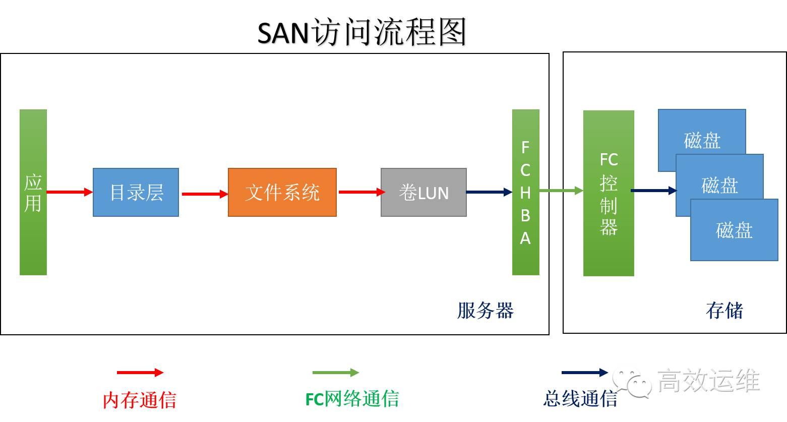 SAN访问流程图