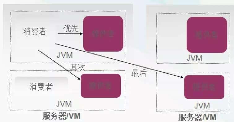 微服务架构
