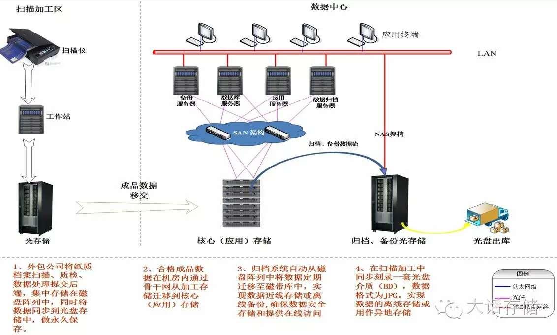 光存储系统