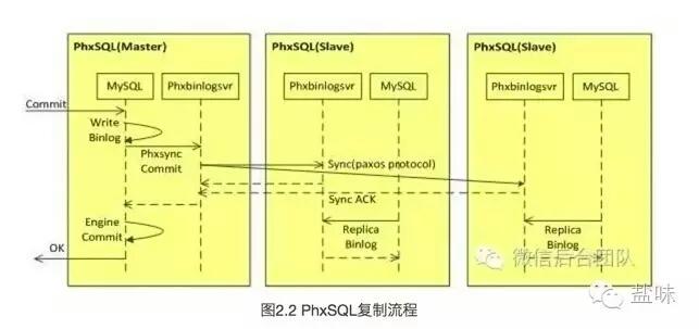 微信开源PhxSQL
