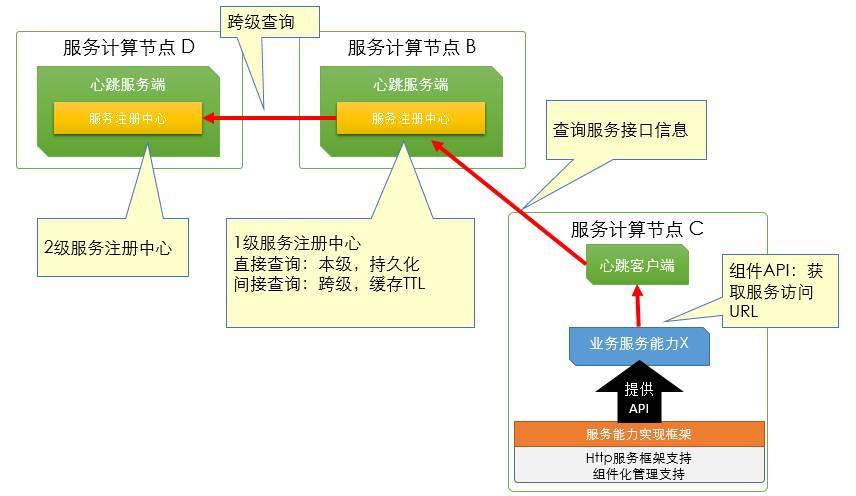 多级服务中心模式