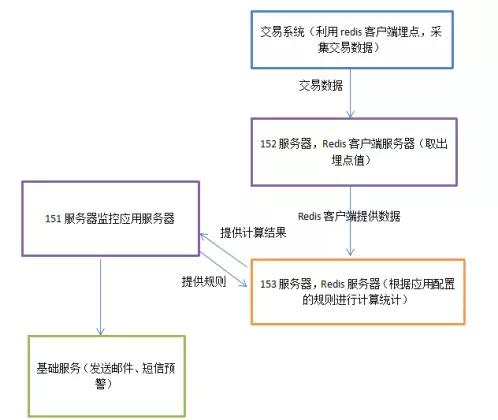 系统运行架构