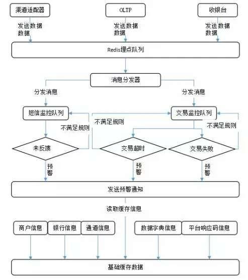 系统运行流程
