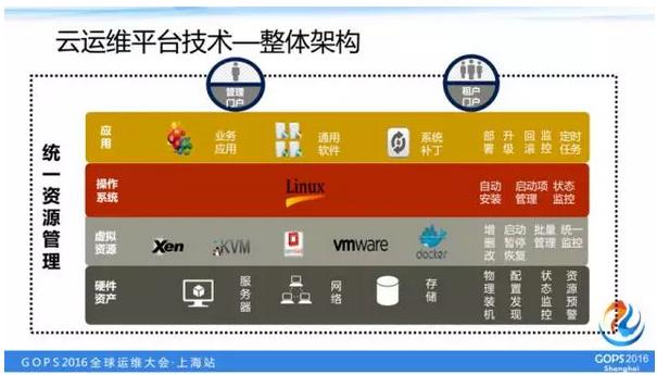 云运维平台技术整体架构