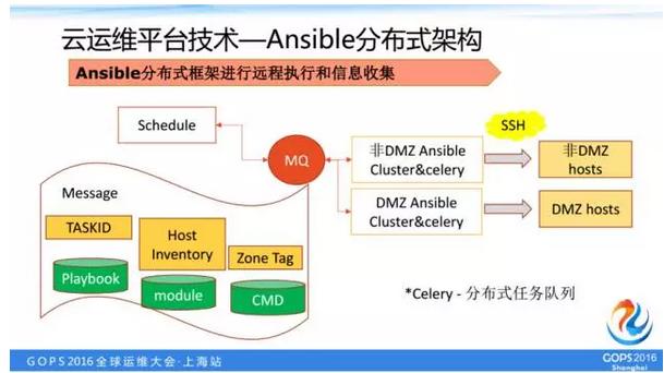 Ansible分布式架构