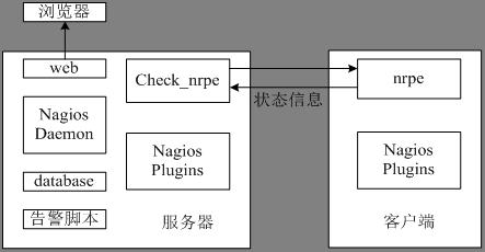 Nagios系统架构