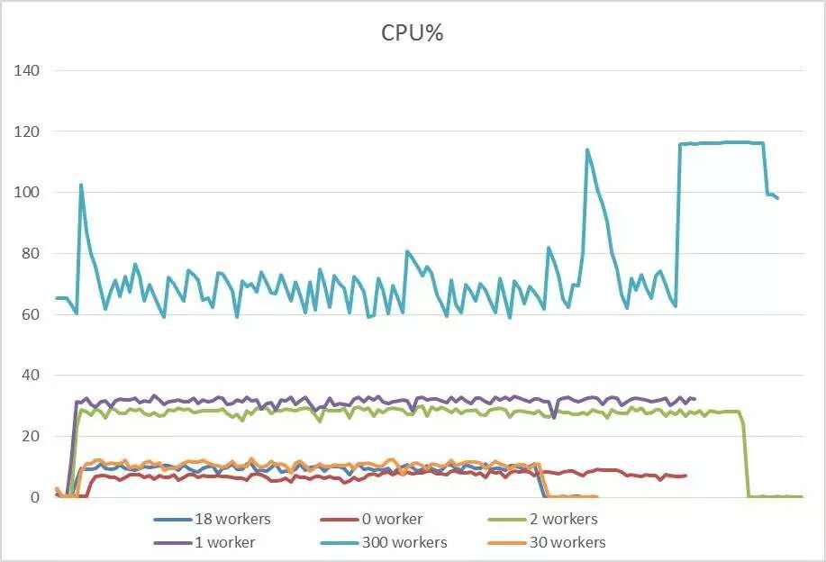 CPU性能统计