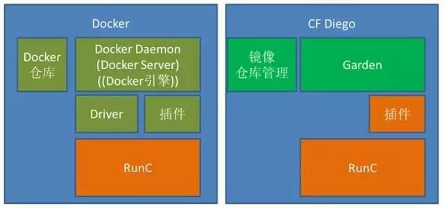 Docker容器管理引擎