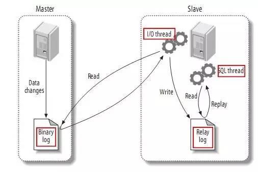 MySQL InnoDB