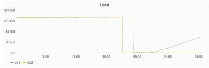 Gitlab 官方对整个数据删除事件的详细说明插图(4)