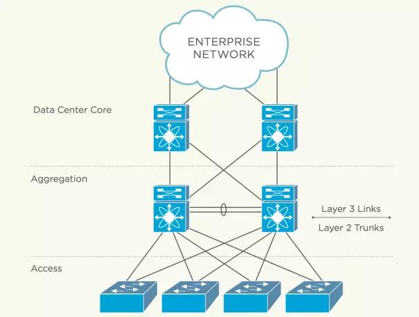 直面数据中心网络六大需求,六步打造面向未来的网络插图
