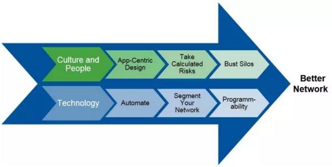直面数据中心网络六大需求,六步打造面向未来的网络插图(1)