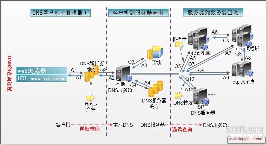 一次DNS缓存引发的惨案插图(2)